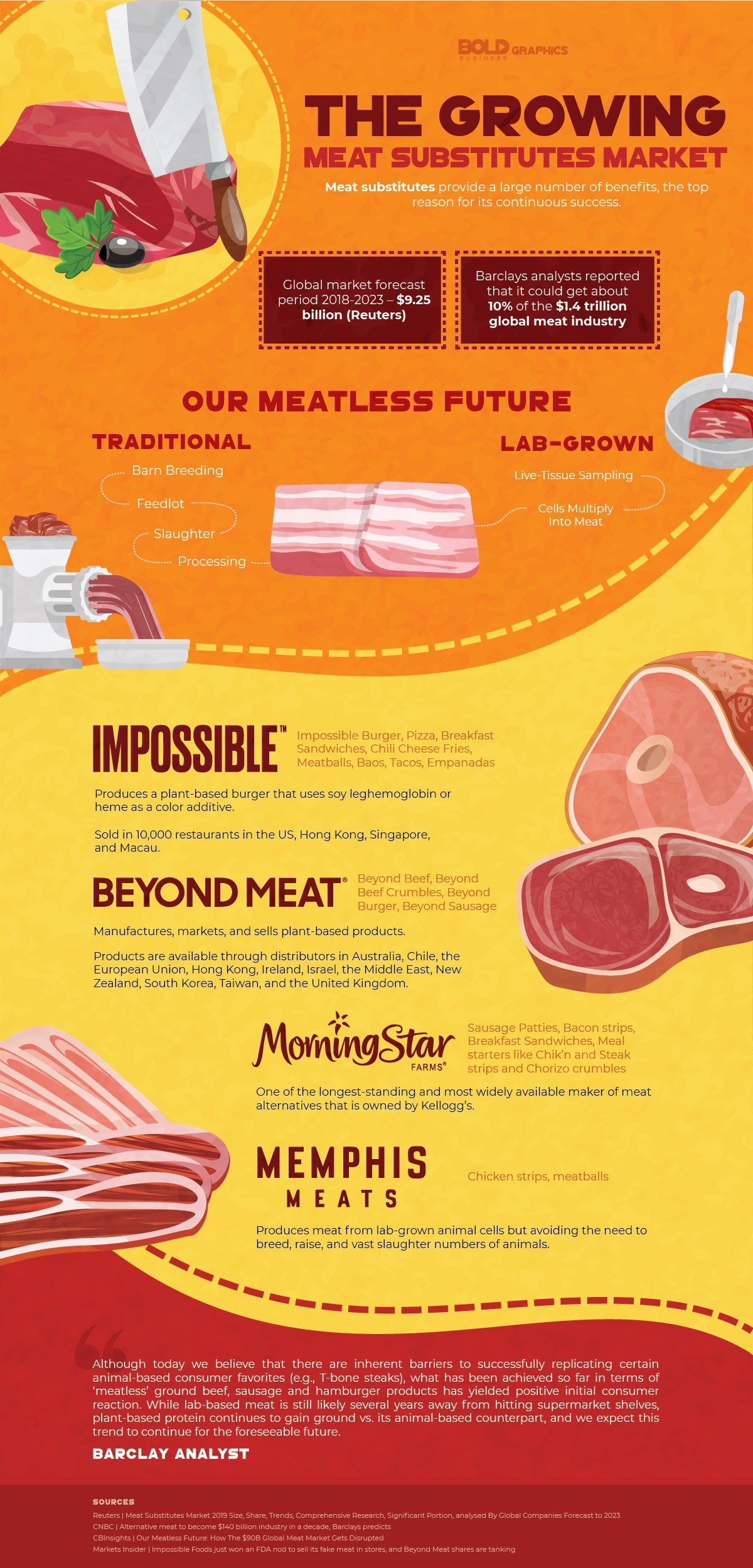 Impossible Foods Infographic