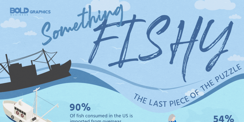 Something Fishy Infographic Thumbnail