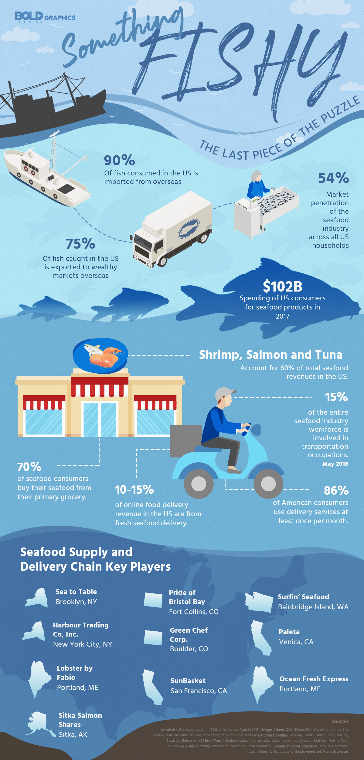 Something Fishy Infographic