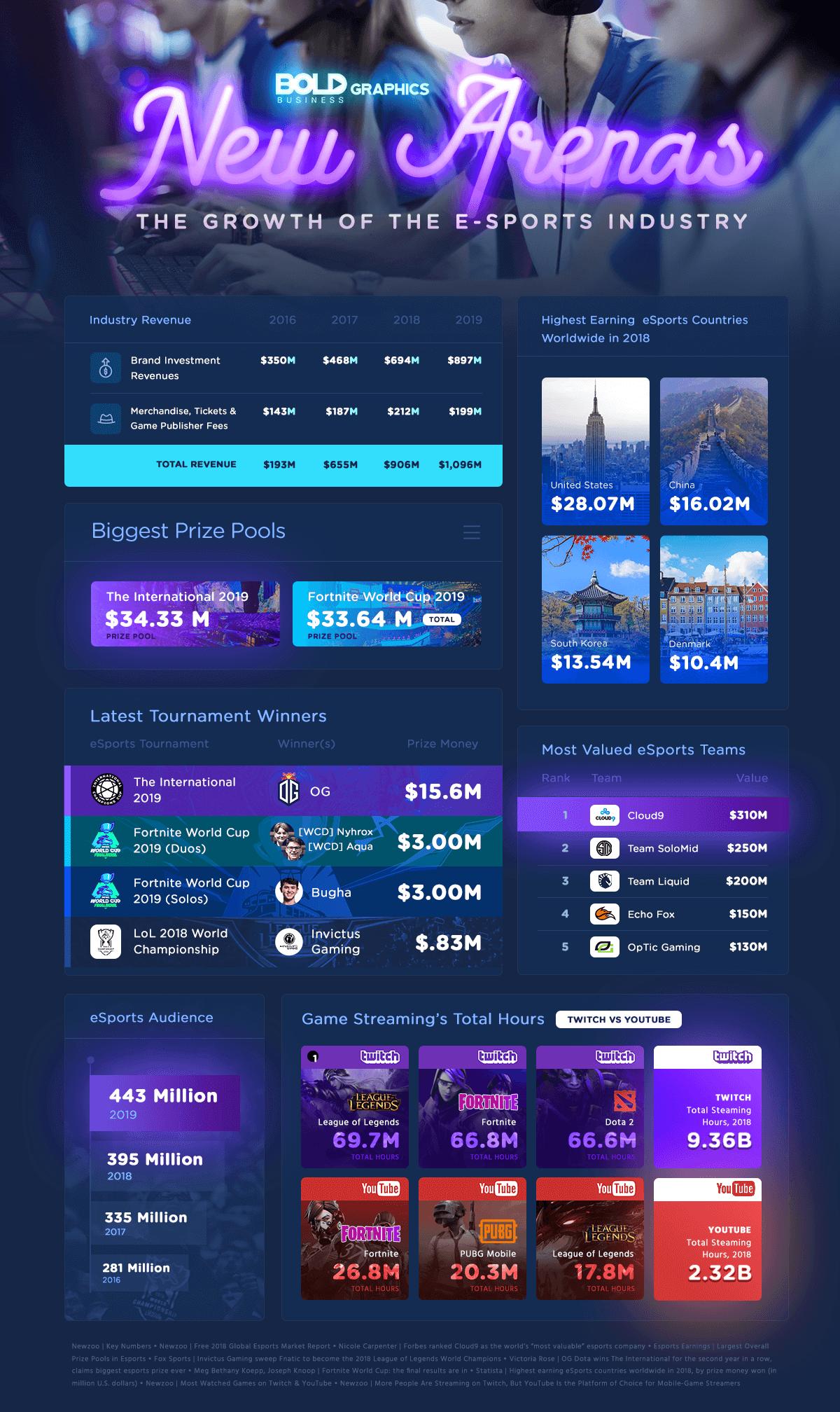New Arenas Infographic