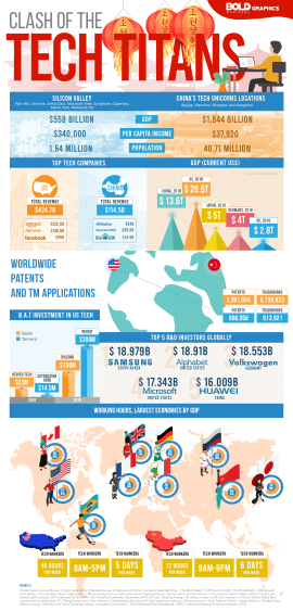 thumbnail image of infographic about the state of work in the world and the clash of the Tech Titans of China and other countries