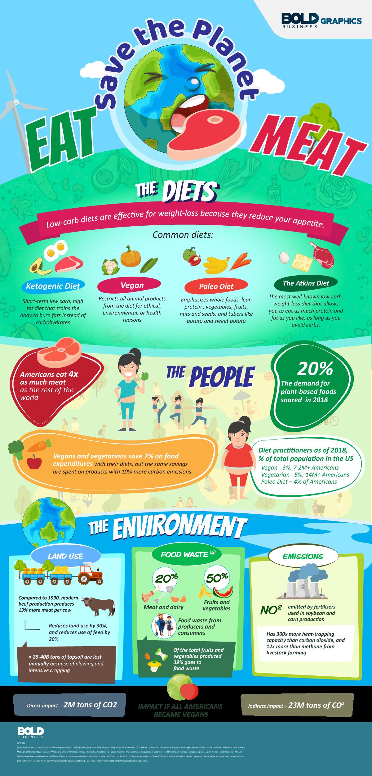 Flexitarian Diet Infographic