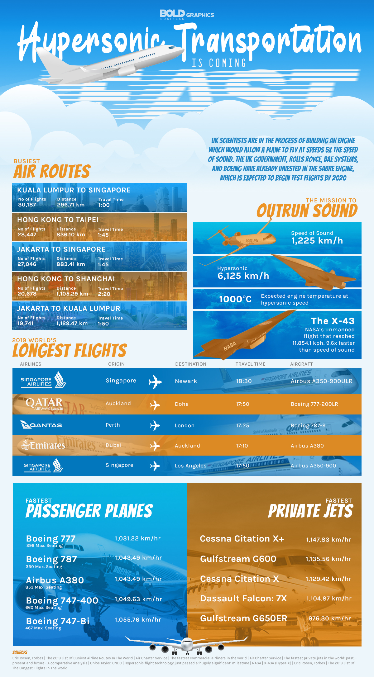 Hypersonic Transport Infographic