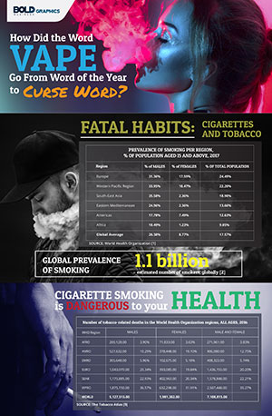 Vaping: From Buzzword to Curse Word Infographic