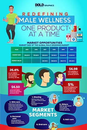 Redefining Men's Health and Wellness - One Product at a Time Infographic Thumbnail