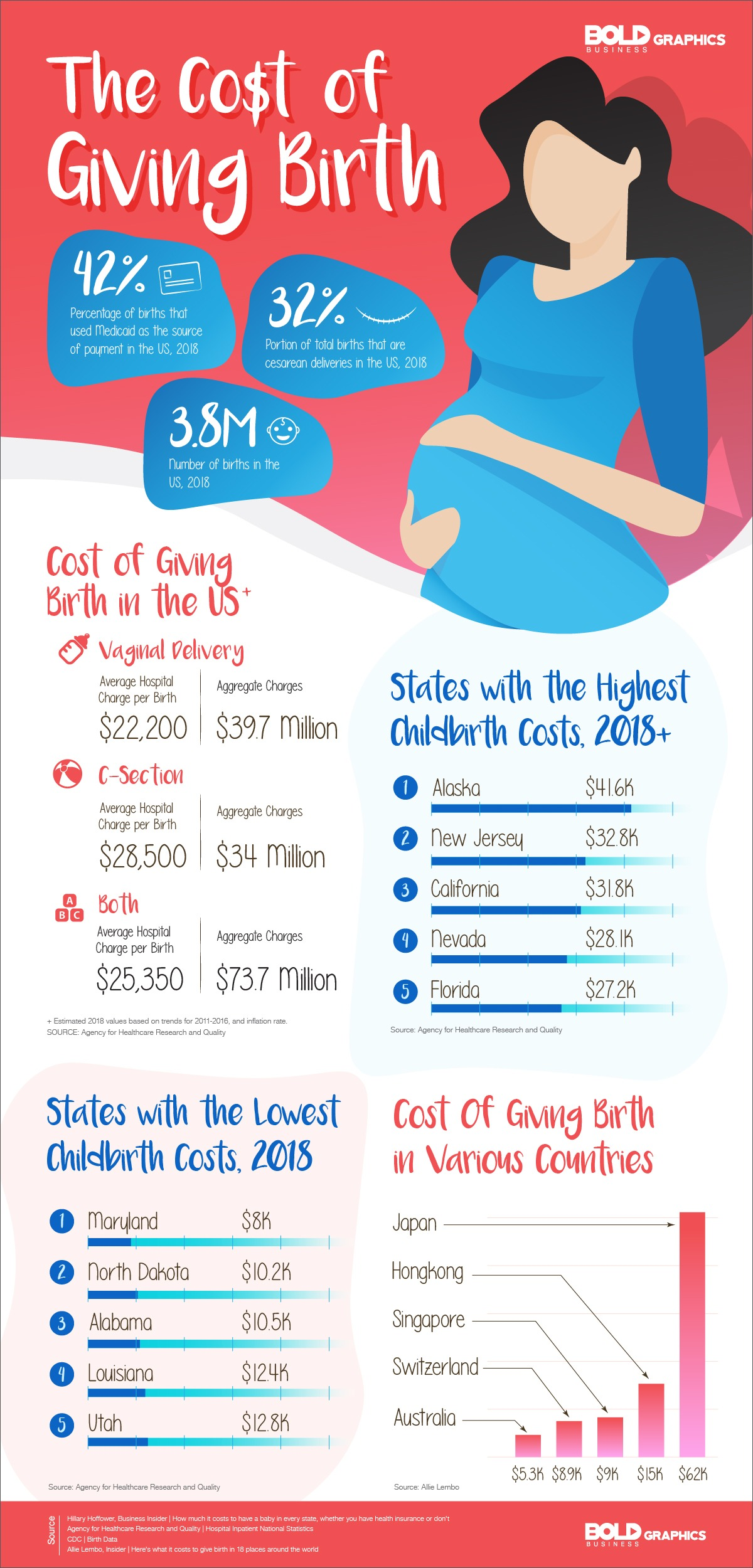 The Cost of Birthing Life
