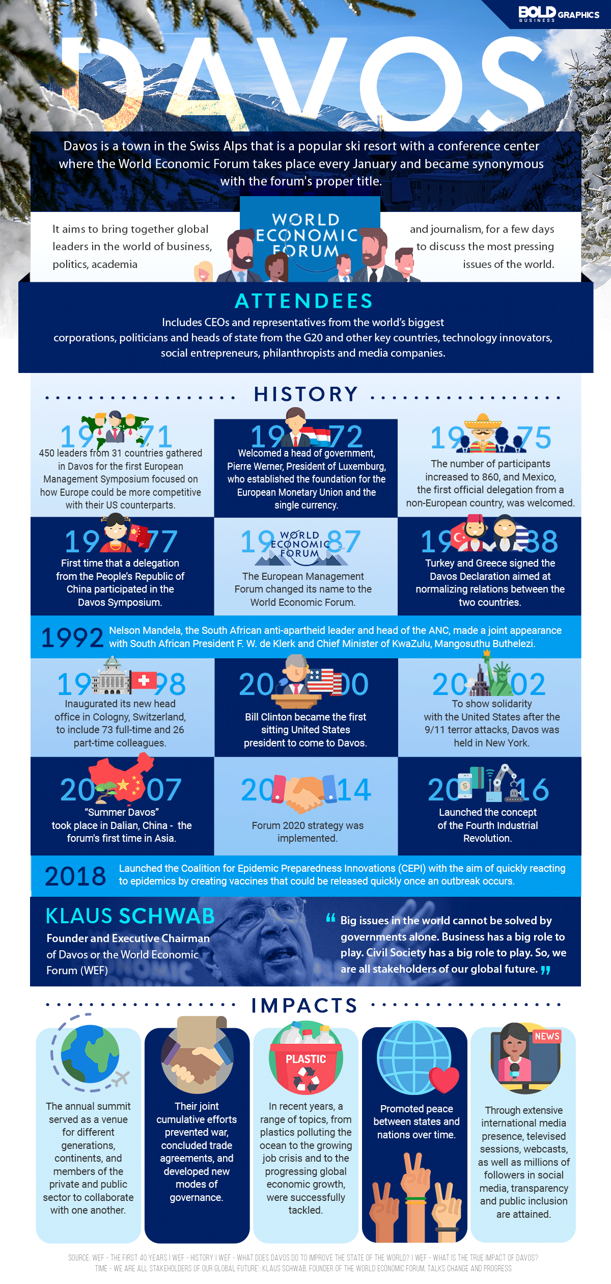 infographic about the history of world economic forum and how davos became synonymous to the event