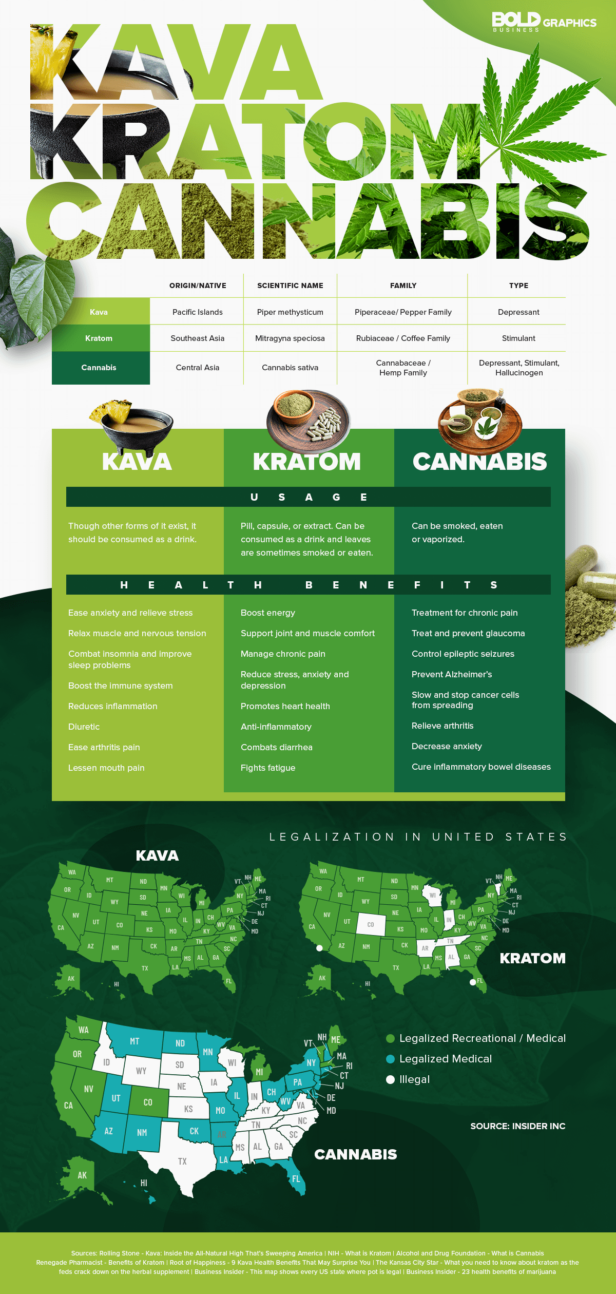 infographic about the kava, kratom, and cannabis legalization along with their uses and benefits.