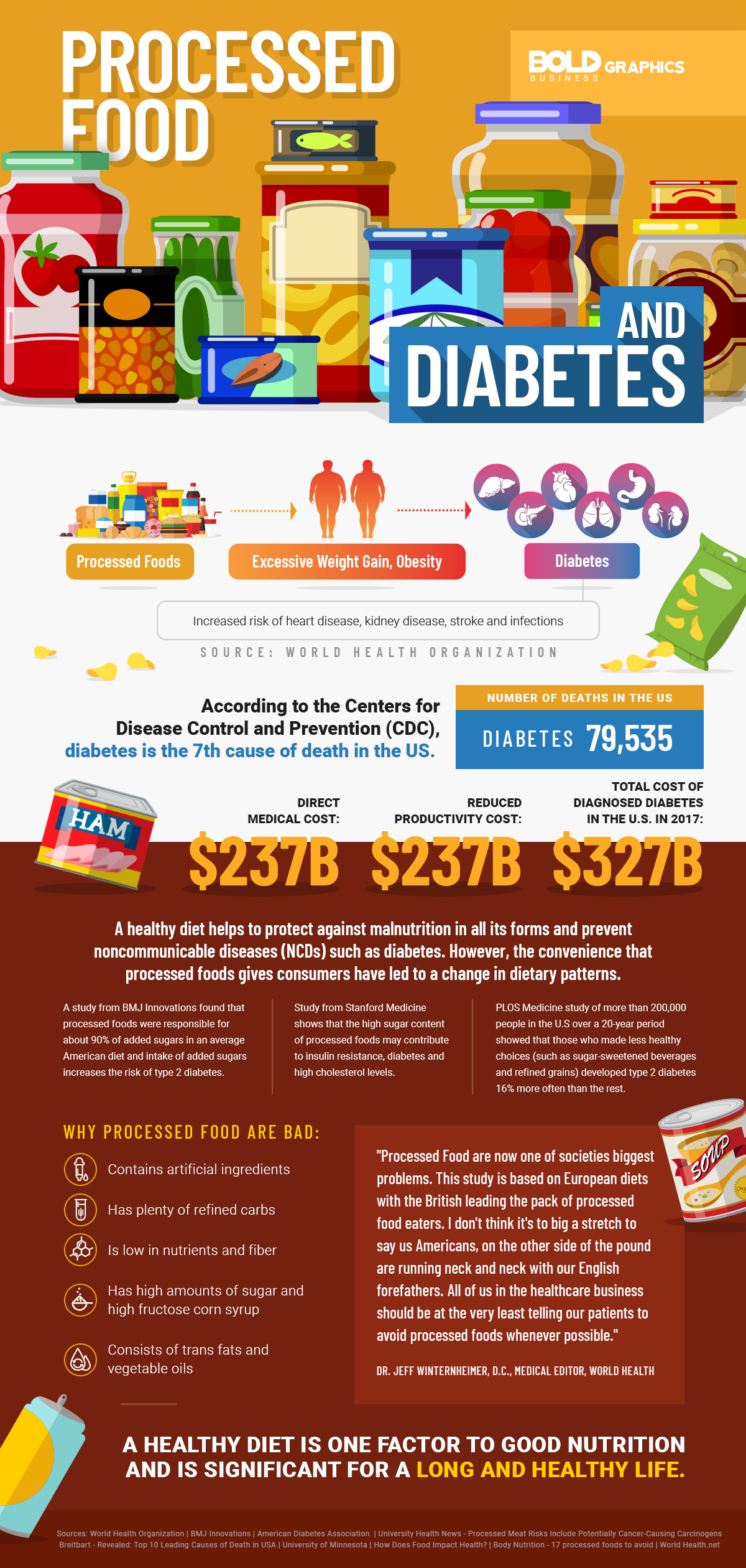 infographic about the link between eating processed food, gut health, and having diabetes.