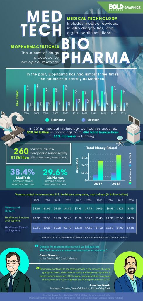 infographic comparing medical technology and biopharma companies