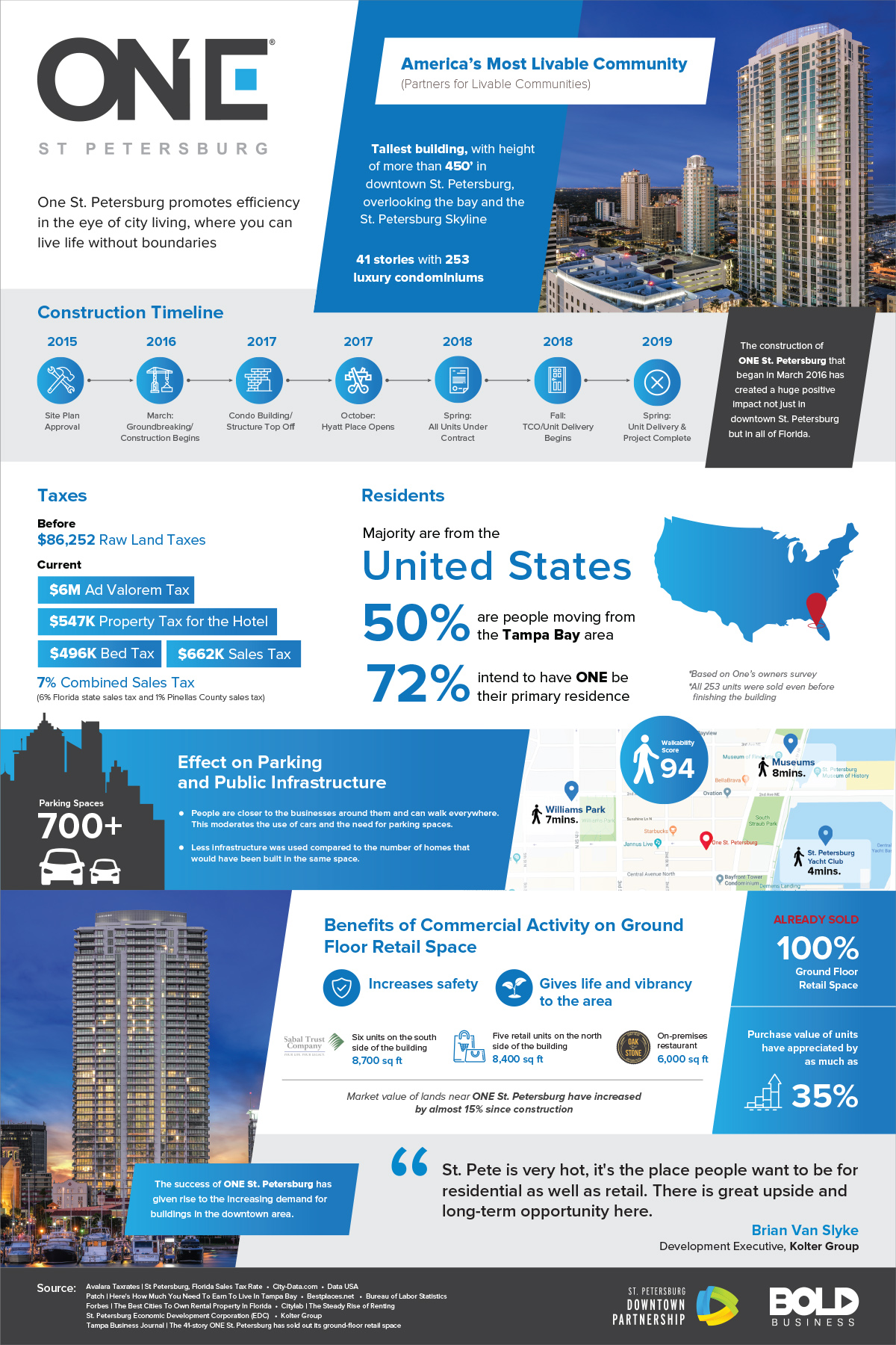 infographic about one st petersburg building, the tallest building that aims to be america's most livable community.