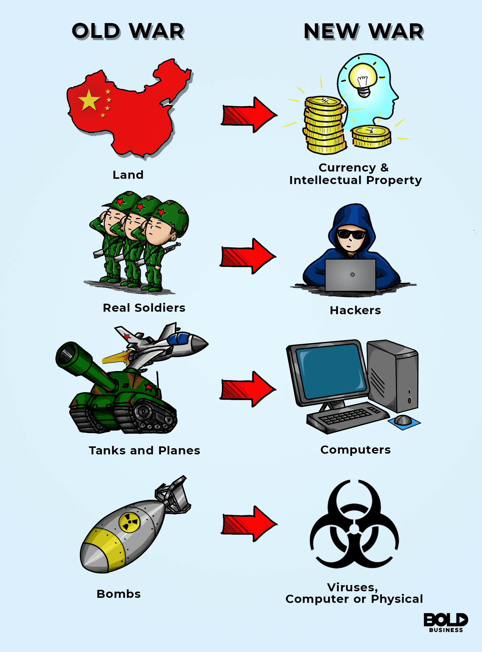 A cartoon of the comparisons between old war and new war