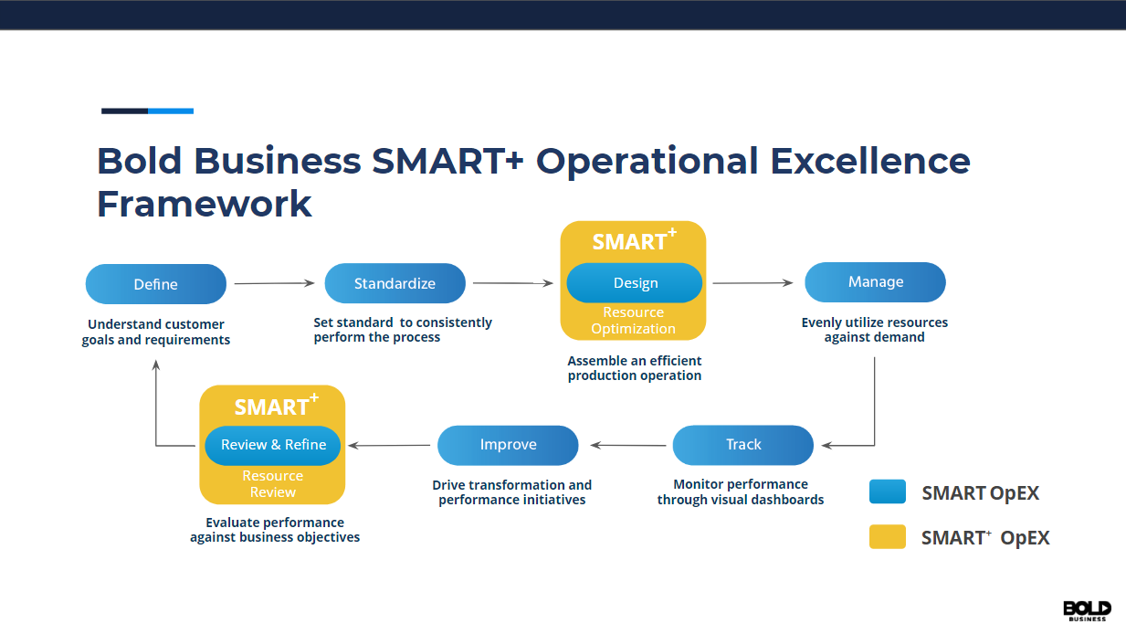 The SMART+ Operational Excellence framework, as per Melvin's slide