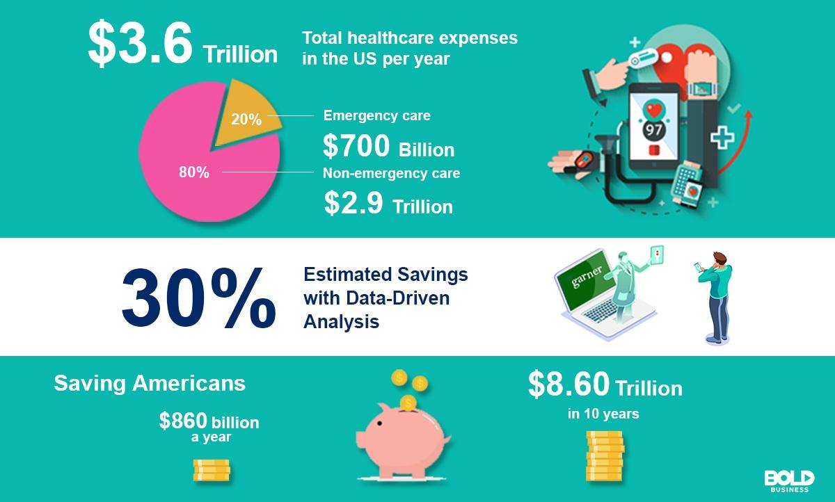 A math equation illustrating healthcare savings