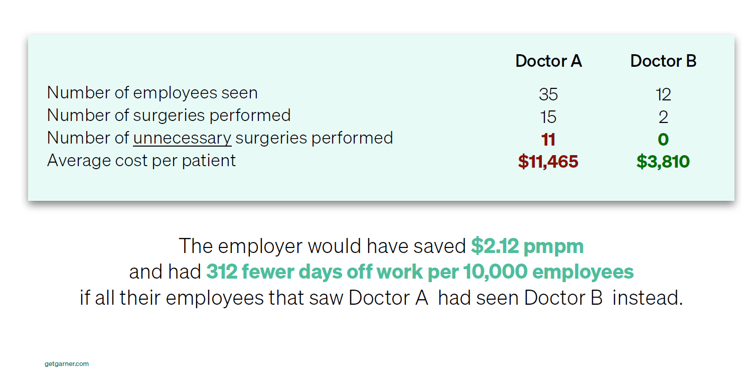 A graph illustrating the difference in costs for different doctors.