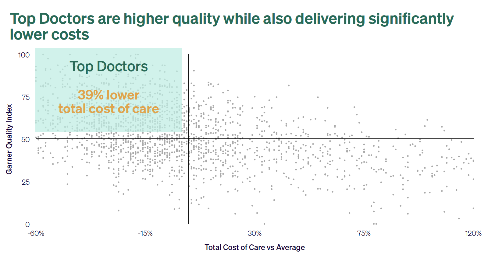 A graph showing where quality doctors are clustered