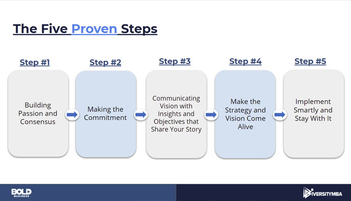 The five steps to launching DEI initiatives