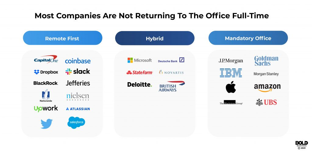 2021 remote work survey Bold Business full-time companies