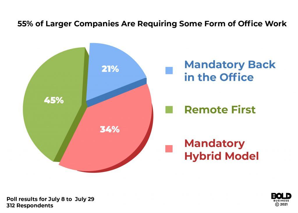 Bold Business Ed Kopko 2021 remote work survey larger companies