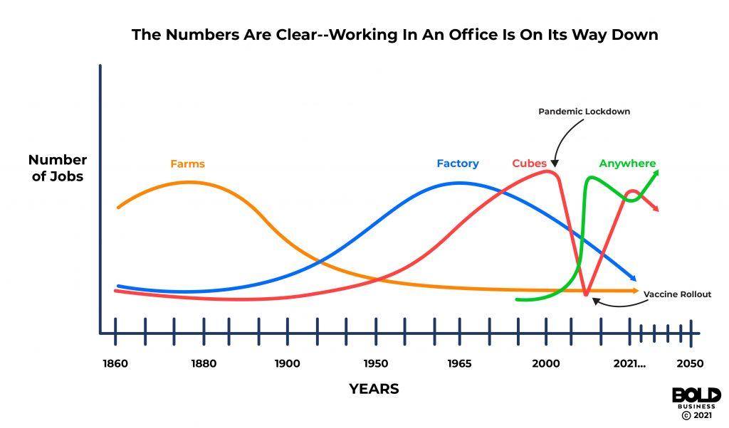 Working Office Trends Bold Business Ed Kopko