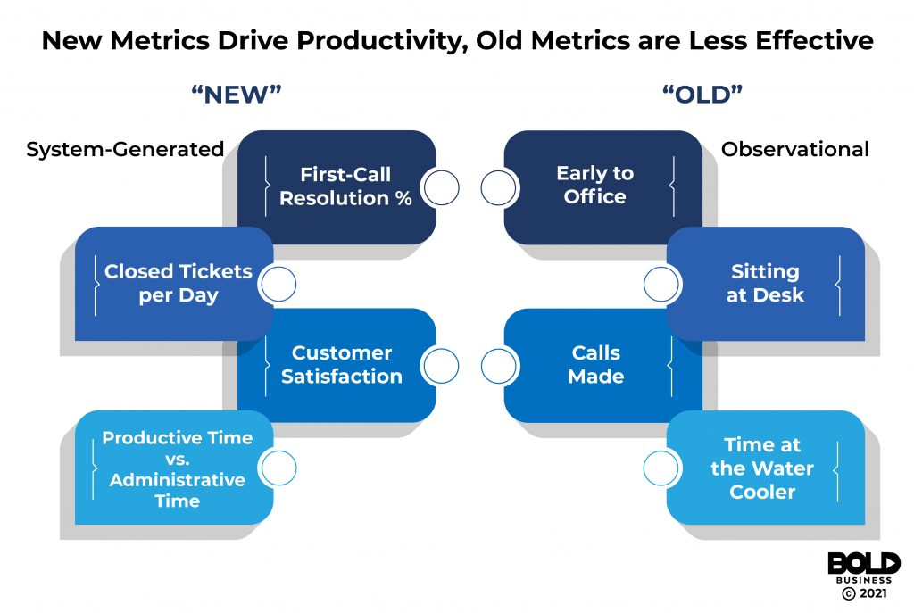 Bold Business observational productivity metrics system-generated metrics
