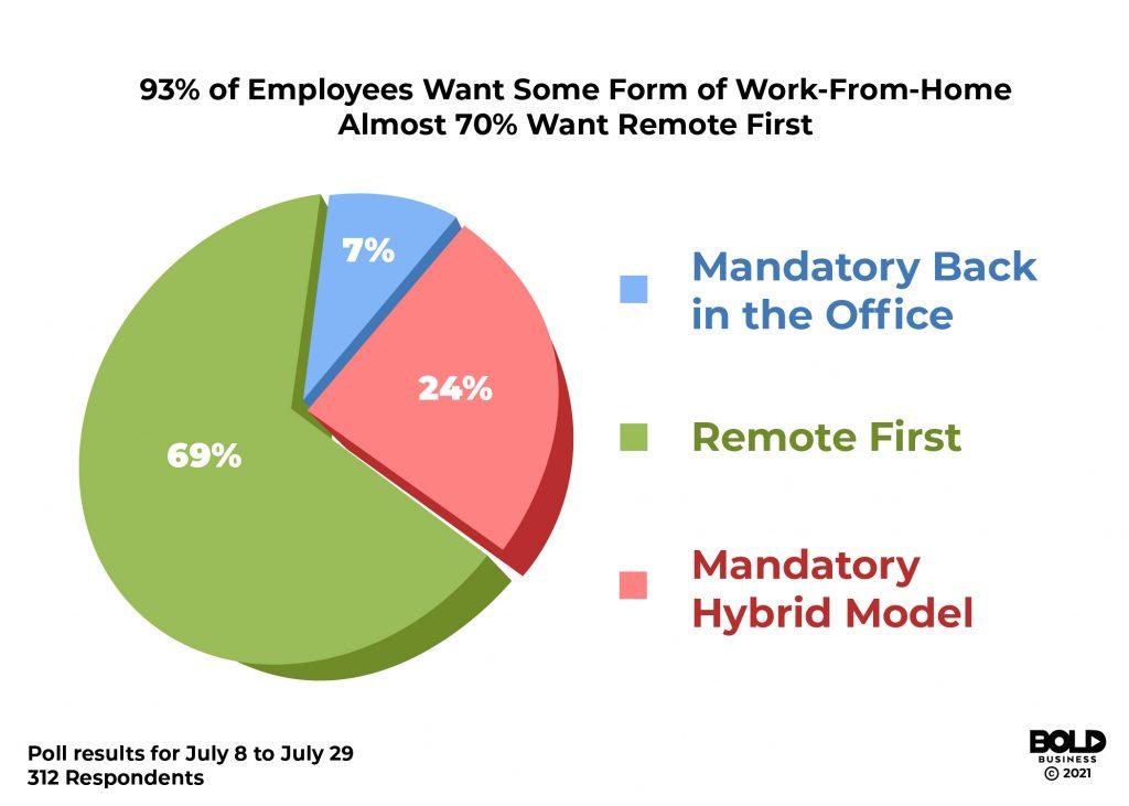 Bold Business Ed Kopko Work From Home 2021 remote work survey