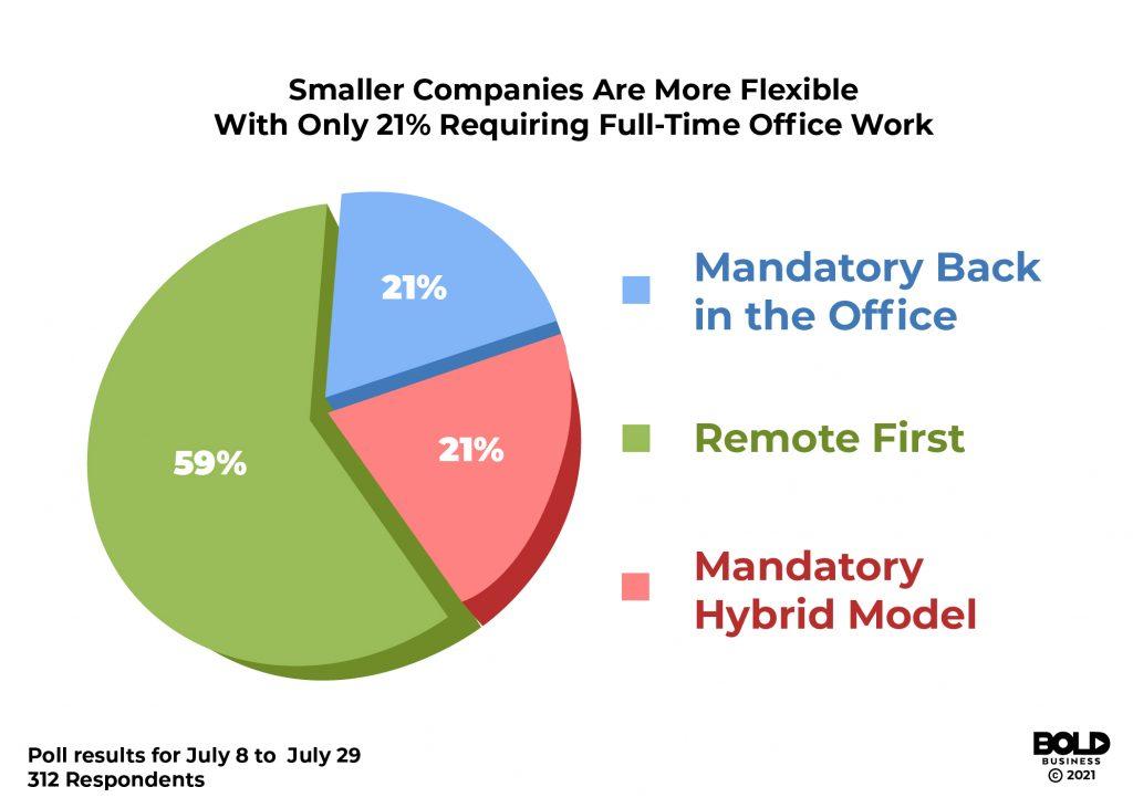 Bold Business Ed Kopko 2021 remote work survey smaller companies