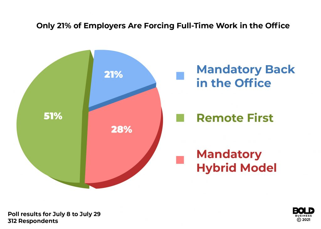 2021 remote work survey Ed Kopko Bold Business